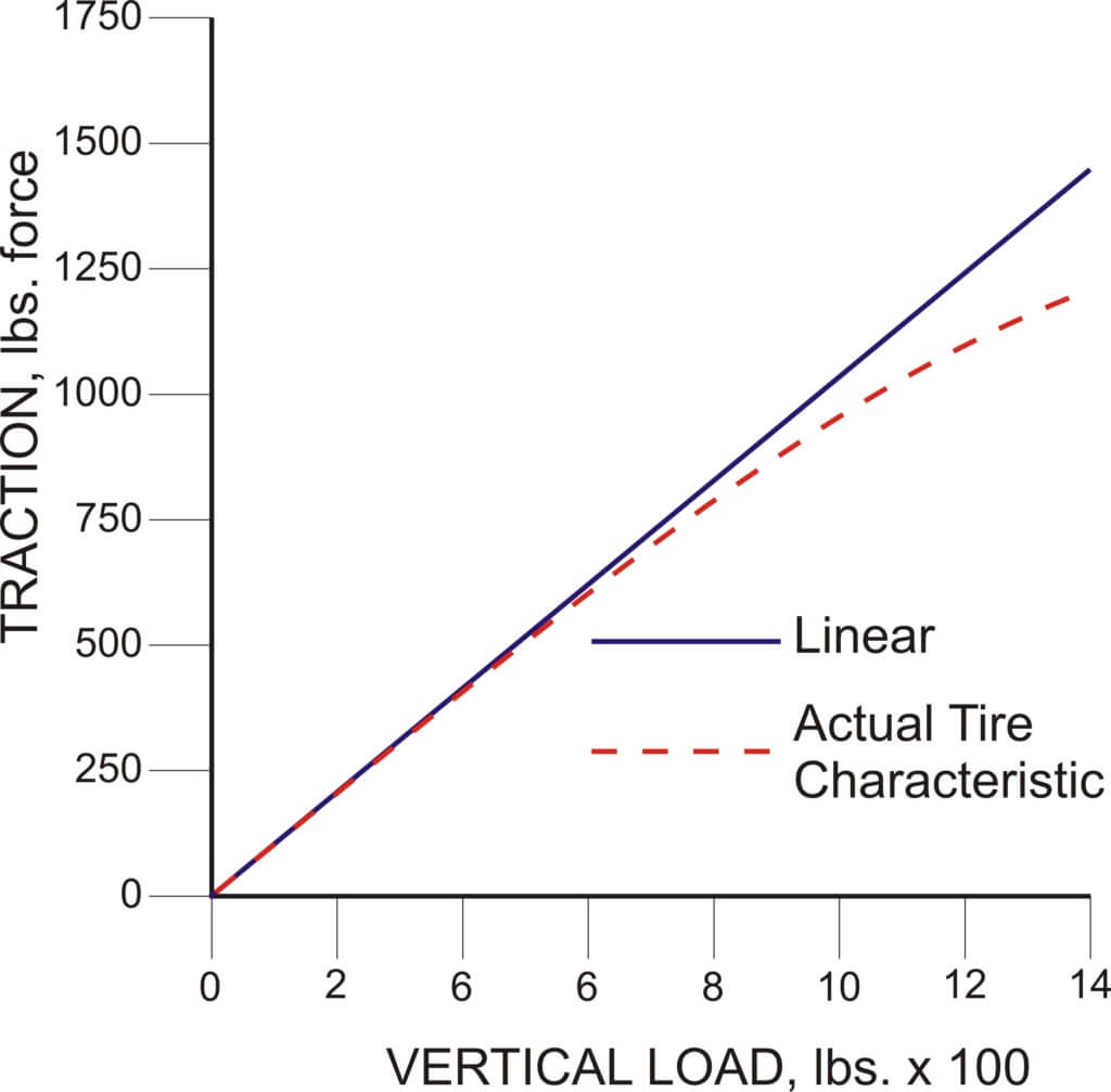Tire load vs traction